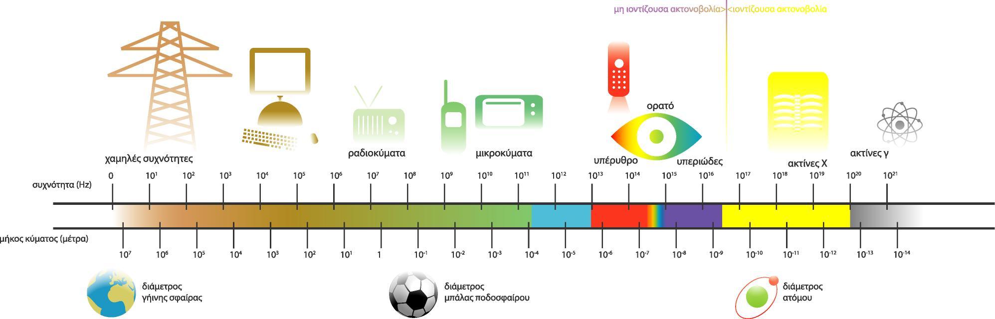 Αποτέλεσμα εικόνας για ηλεκτρομαγνητικη ακτινοβολια φασμα